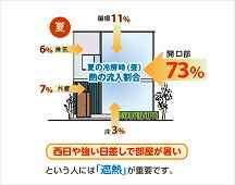 津市不動産 三重県津市安濃町田端上野 建売住宅 熱を出入りさせないLOW-eガラス